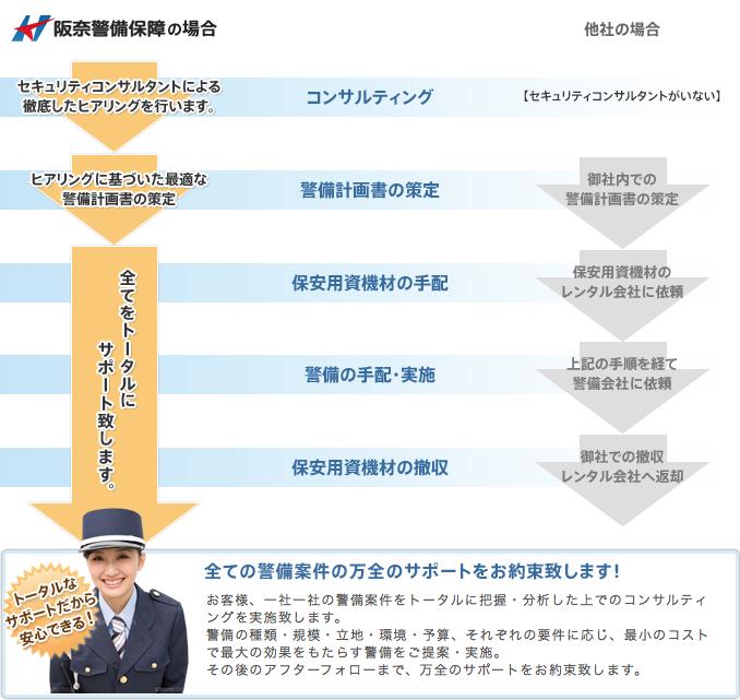 阪奈警備保障の特徴